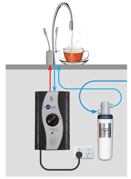 Instant Hot Water Kits : Instant hot water taps